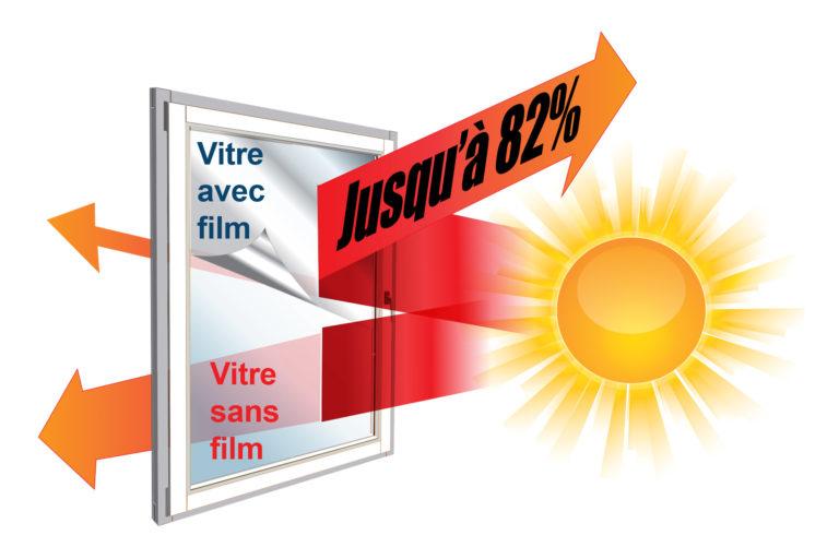 vitres-teintees-rejet-chaleur